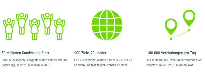 Flixbus Gutschein Okt 2019 50 Rabattcode 21 Weitere